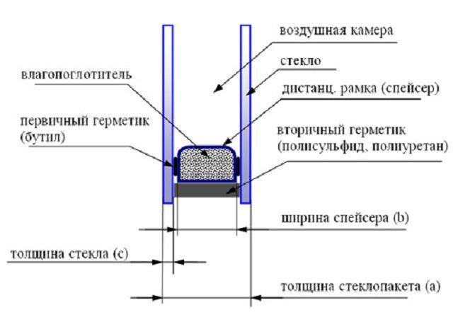 Принципиальное строение стеклопакета
