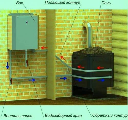 Схема котла с баком для воды