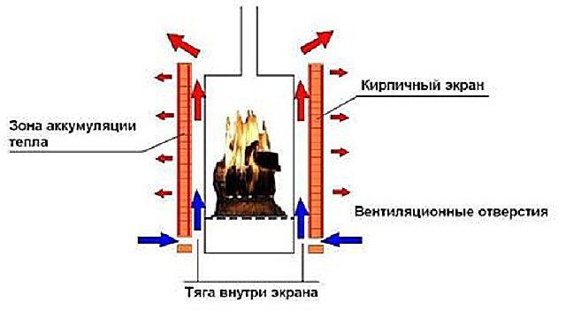 Схема создаваемых конвекционных потоков