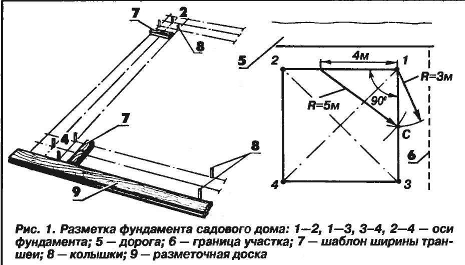 Схема разметки под ленточный фундамент