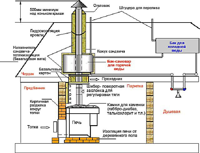Вариант схемы дымохода с водогрейным баком