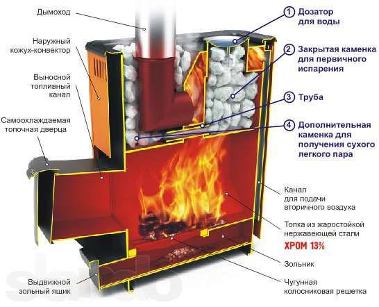 Твердотопливный агрегат, совмещенный с печью-каменкой