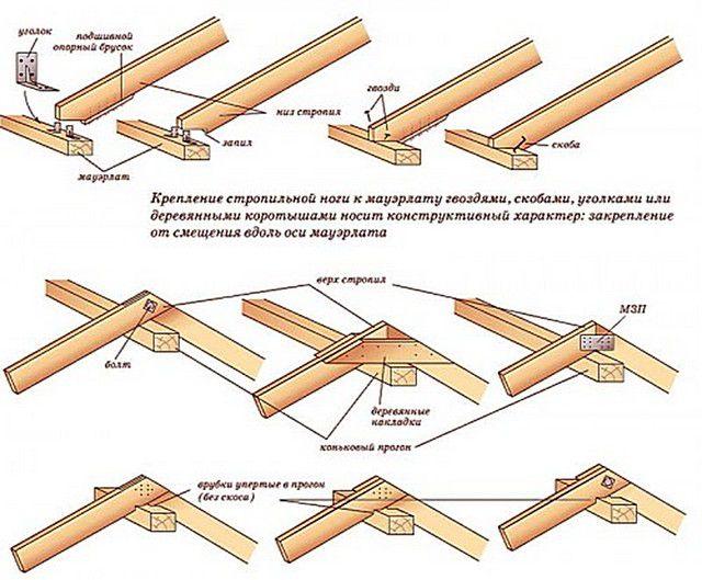 Несколько способов соединения деталей и узлов крыши