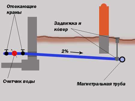 Уклон труб