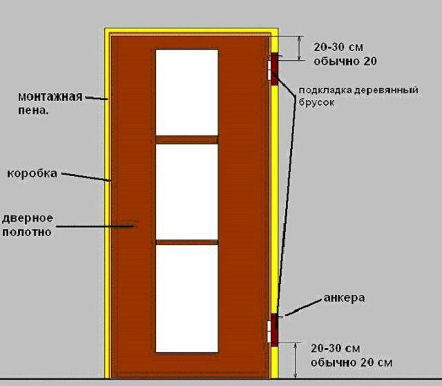 Примерная схема установки нового дверного комплекта