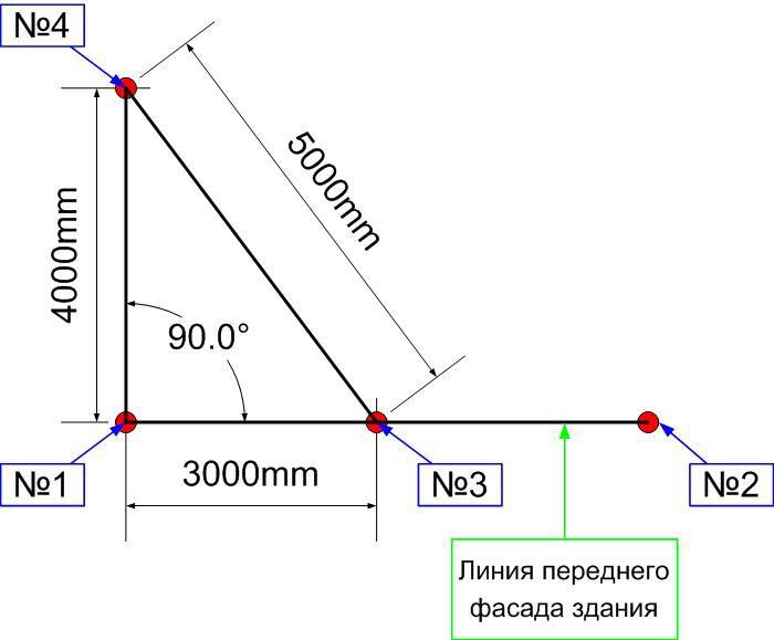 Разметка фундамента: углы и диагонали