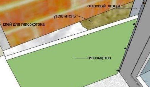 Схема отделки откоса по каркасному методу