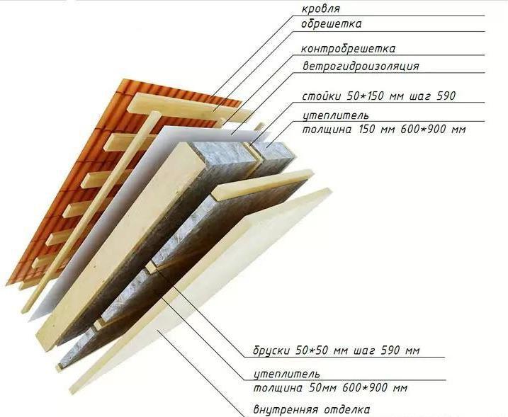 Строительство бани из бруса схема Баня из бруса своими руками, строим баню из бруса