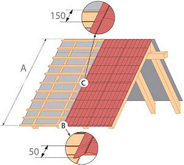 Проще всего рассчитать прямоугольные скаты