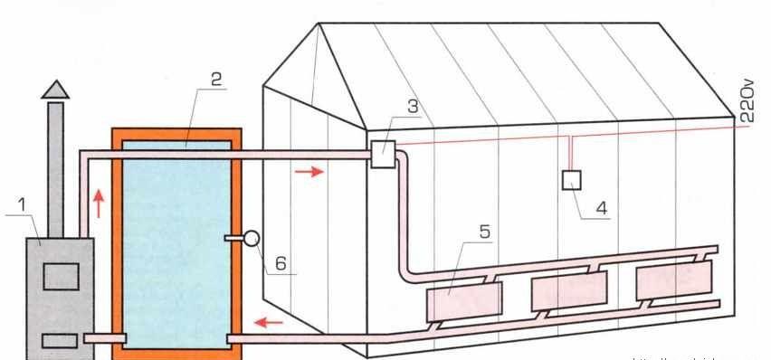 Схема отопления теплицы: 1 – нагревательный котел; 2 – бак-термос; 3 – циркуляционный насос; 4 – реле-регулятор; 5 – регистры; 6 – термопара