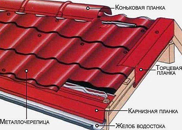 Схема установки некоторых доборных элементов