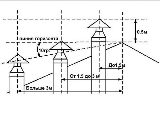 Соотношение высоты трубы и конька крыши
