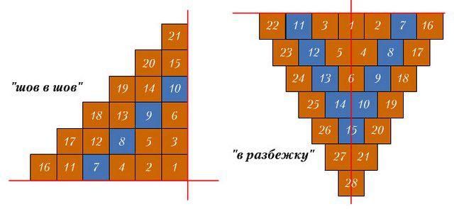 """""""заполнение"""" пространства может выполняться линейно, или же как показано на рисунке - ступненчато"""