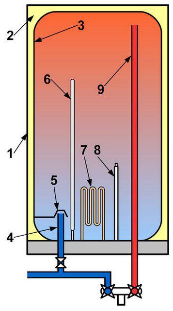 Базовая схема устройства электрического бойлера