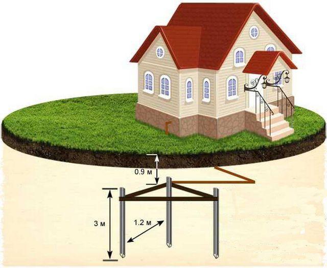 Наиболее часто применяемая схема заземления частного дома
