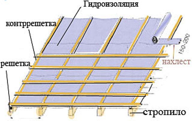 Гидроизоляционная и ветрозащитная пленка, обрешетка и контробрешетка на поверхности крыши