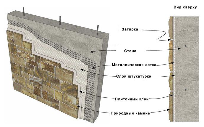 Внутренняя отделка стен декоративным камнем, примерная схема