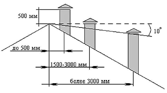 Закономерность расположения трубы относительно конька крыши