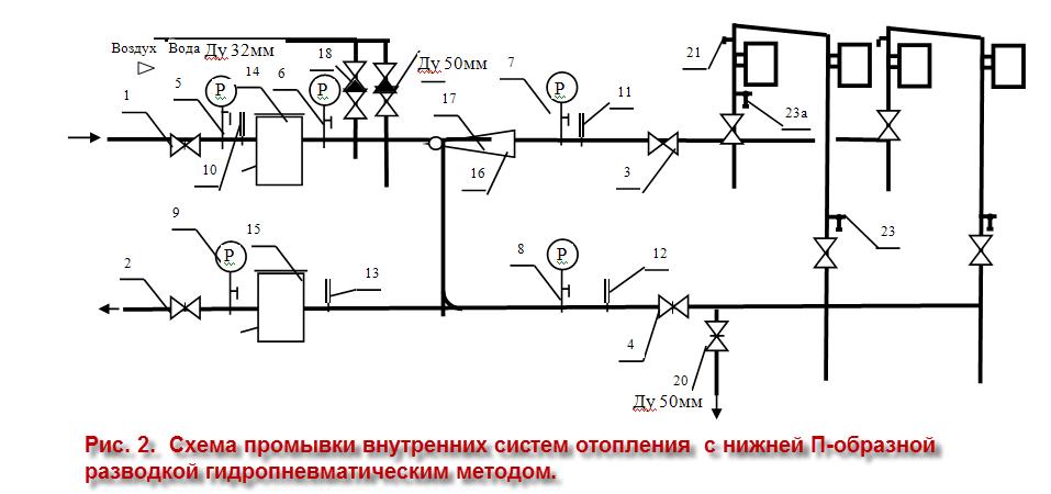 Гидропневматическая промывка систем отопления - инструкция