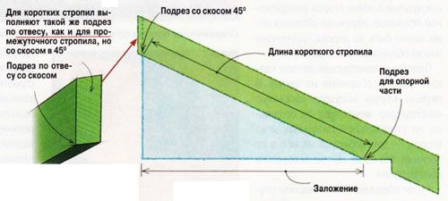 Для разметки и подрезания стропил используйте шаблон