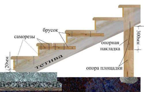 Изготовление площадки и ступеней