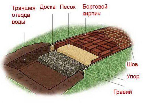 Как выложить садовую дорожку