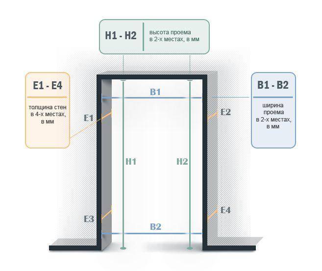 Как сделать замер входной двери