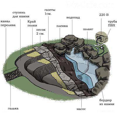 Котлован под пруд формируется характерными уступами — куртинами для высадки растений