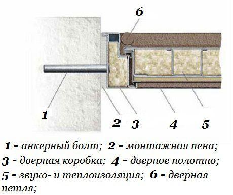 Крепление металлической двери анкерными болтами  Источник: https://dverlife.ru/ustanovka-vxodnyx-dverej.html