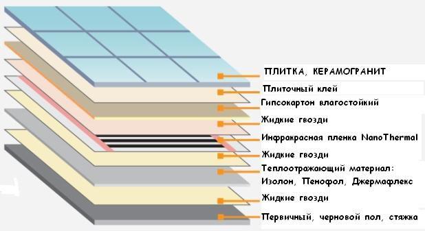Монтаж инфракрасного электрического теплого пола
