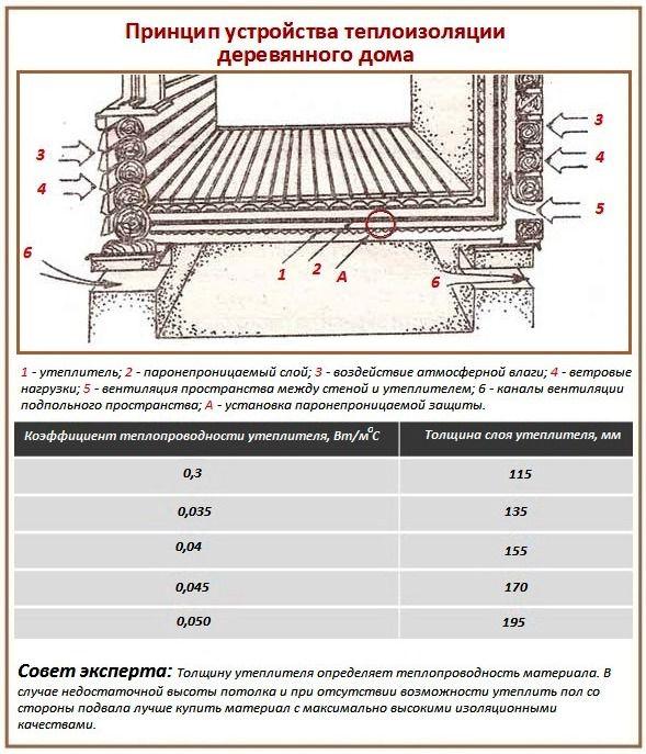 Принцип устройства теплоизоляции
