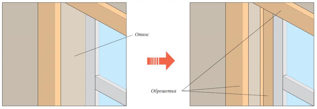 Расположение реек обрешетки по периметру окна для крепления финишного профиля сайдинга