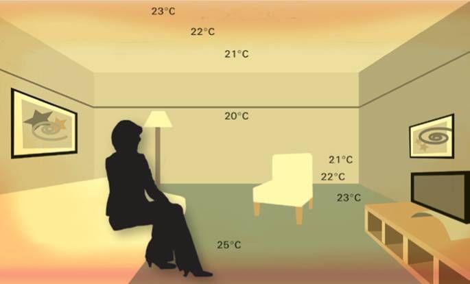 Распределение тепла в комнате при использовании радиаторов