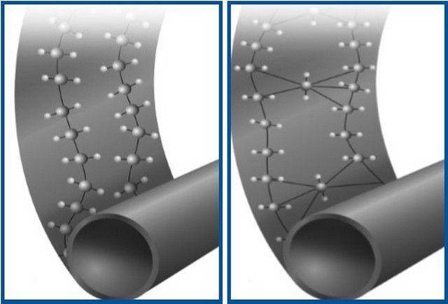 Для сравнения: молекулярное строение обычного (слева), и сшитого РЕХ -полиэтилена