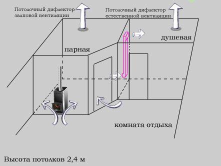 Система вентиляции бани