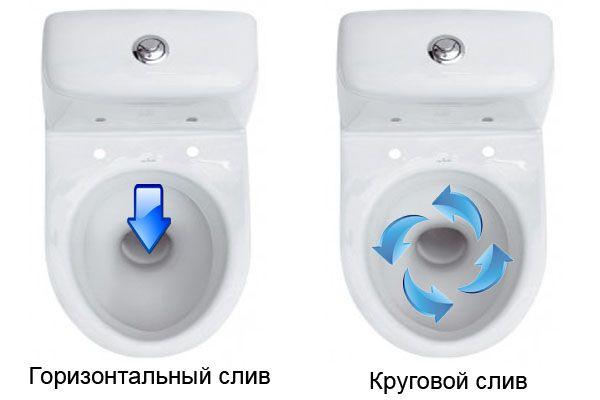 Система слива