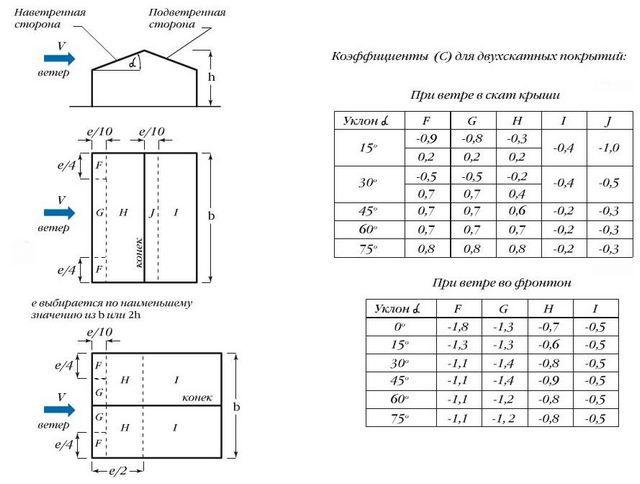 Схемы и таблицы распределения ветровой нагрузки по участкам крыши