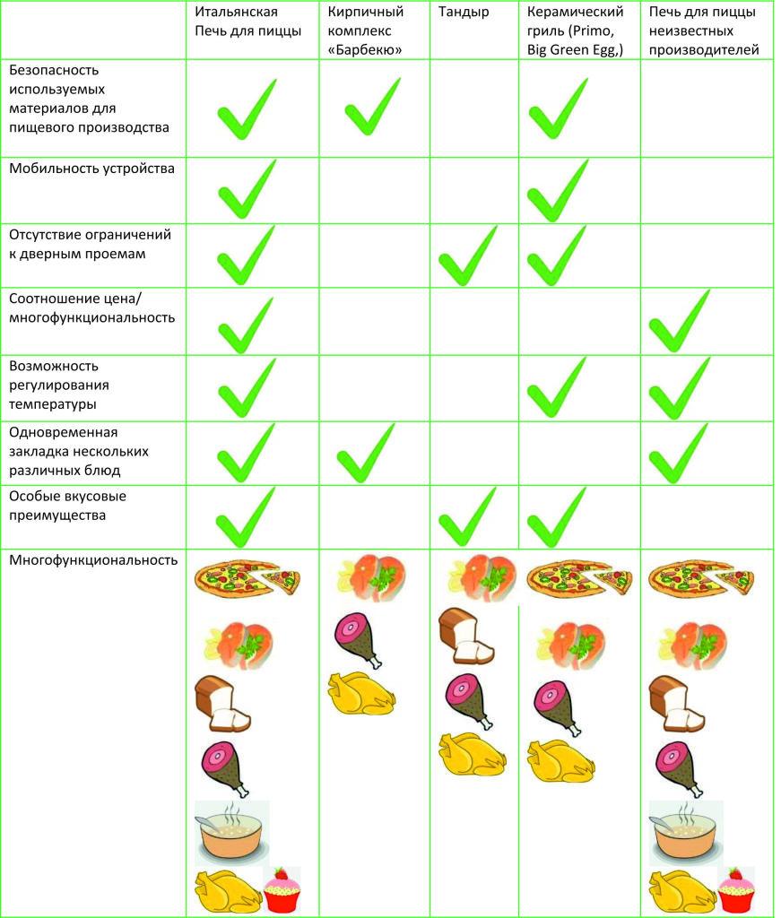 Сравнение печей