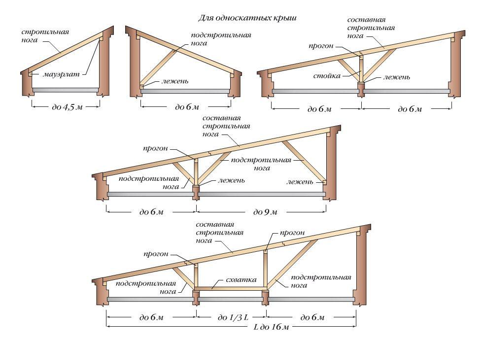 Стропила односкатной крыши