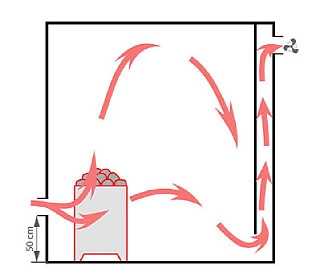Одна из возможных схем вентиляции парной