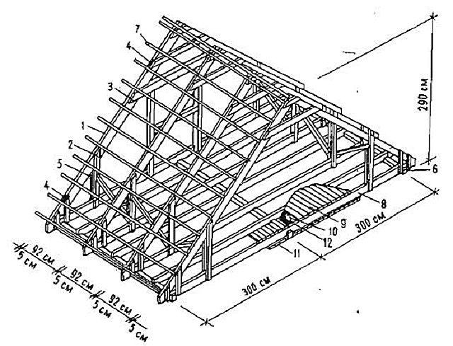 Возможные размеры для двускатной мансардной крыши