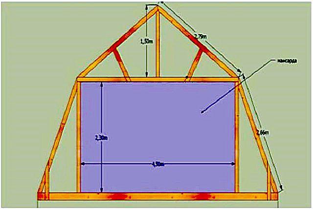 Высота стоек и длина затяжек предопределят высоту и ширину жилого мансардного помещения