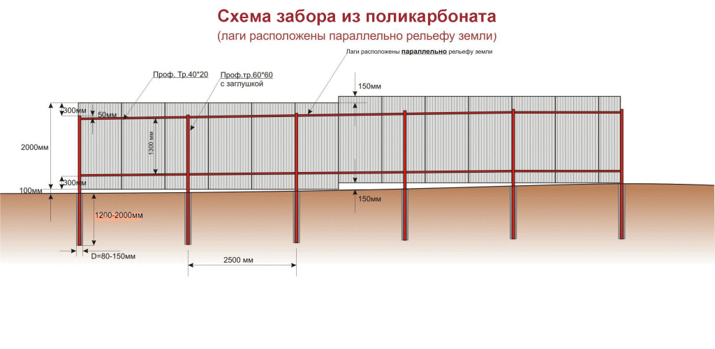 Схема монтажа забора из поликарбоната