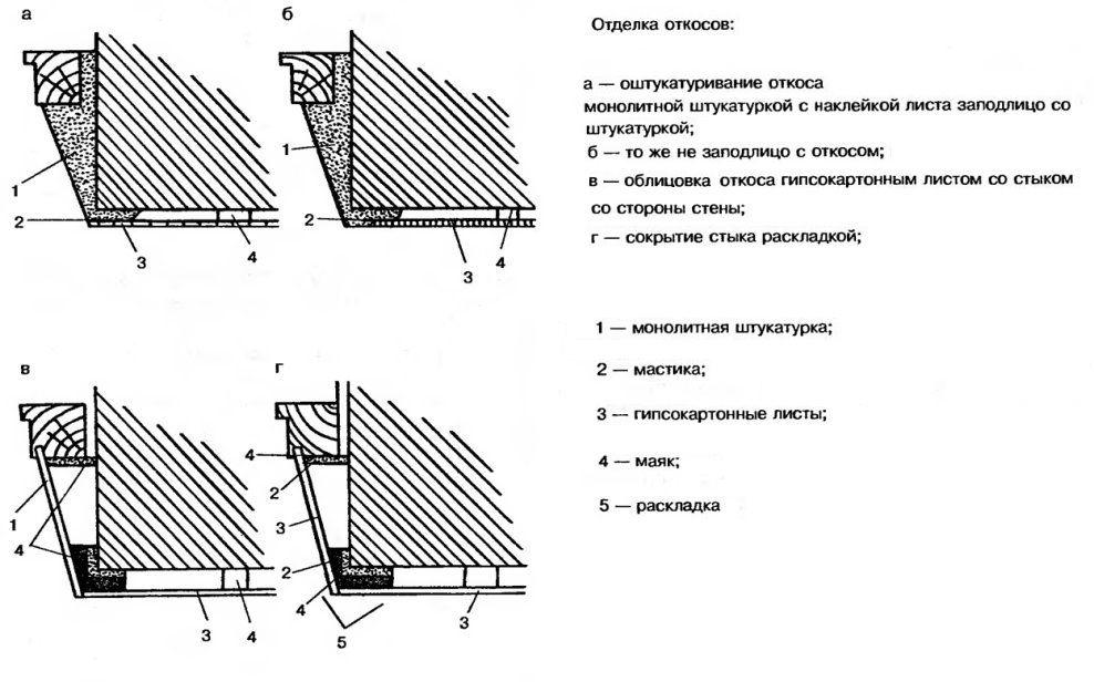 Схема отделки откосов