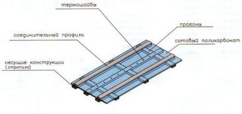 Схема покрытия сотовым поликарбонатом