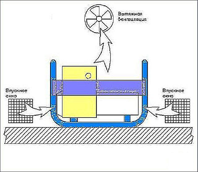 Общая схема принудительной вентиляции в котельной