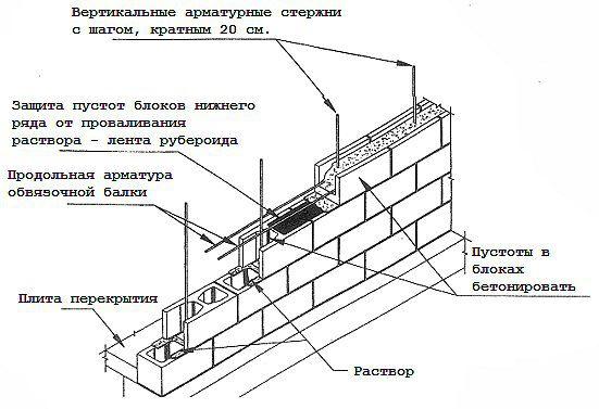 Схема укладки шлакоблоков