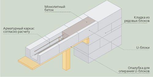 Схема устройства армопояса для газобетона из несъемной опалубки