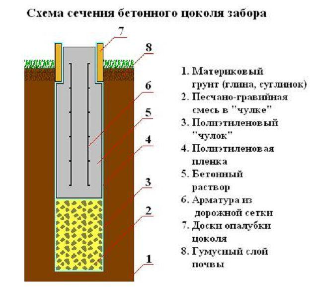 Разрез бетонного основания забора