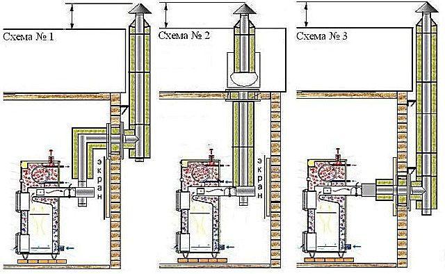 Три основных схемы расположения дымохода в помещении